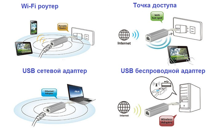 Asus-router-WL-330NUL