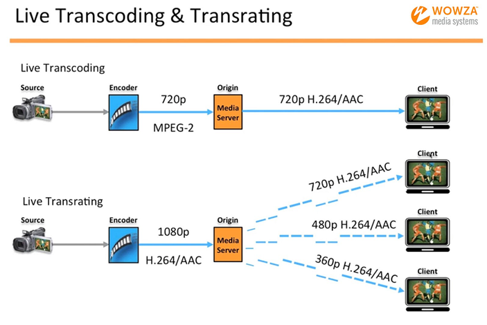 Live Transcoding and Transrating