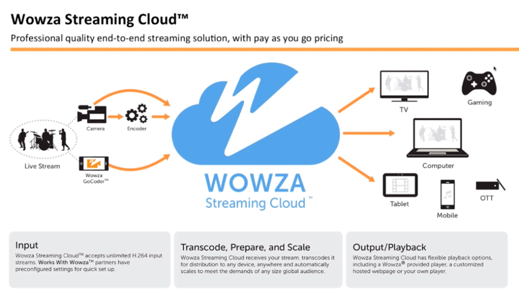 Wowza-streaming-cloud