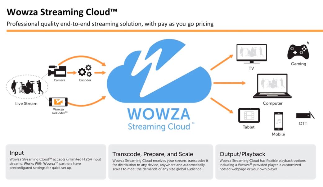 Облачный сервис Wowza Streaming Cloud » IT и Мультимедиа