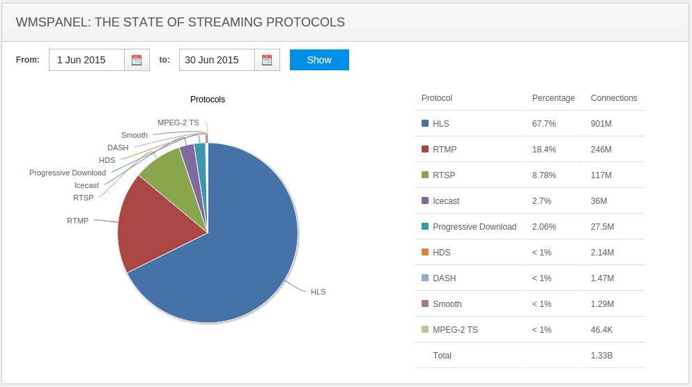 streaming-protocols-jun-2015
