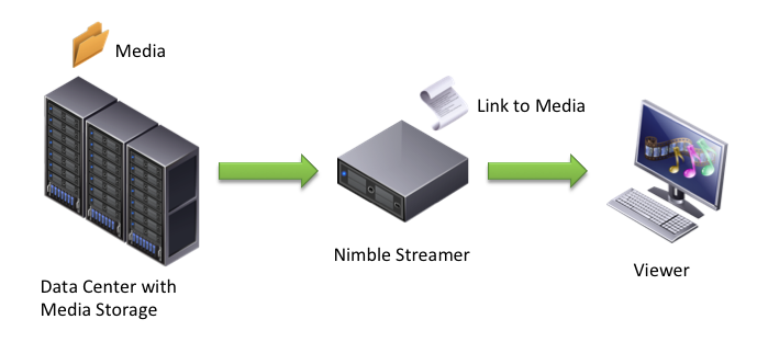 Data Center With Media Storage plus Nimble Streamer