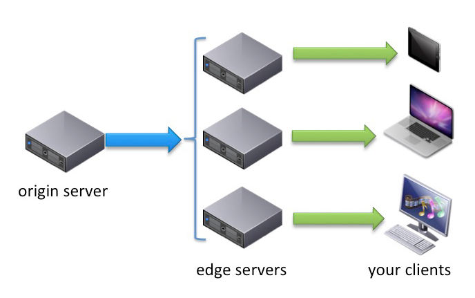 Nimble_Streamer_Edge_Origin_servers