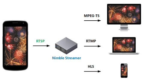 Larix Broadcaster and media server