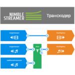 Транскодер live потоков для Nimble Streamer